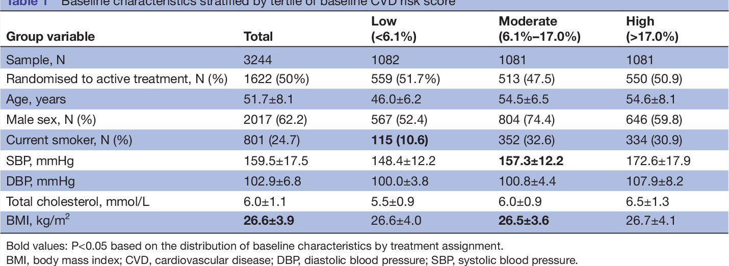 Effectiveness of blood pressure-lowering drug treatment by levels of  absolute risk: post hoc analysis of the Australian National Blood Pressure  Study ...