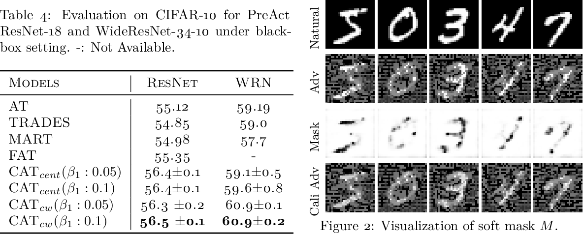 Figure 4 for Calibrated Adversarial Training