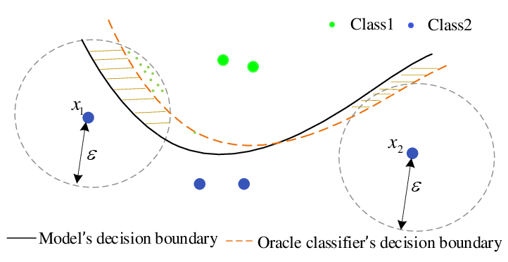 Figure 1 for Calibrated Adversarial Training