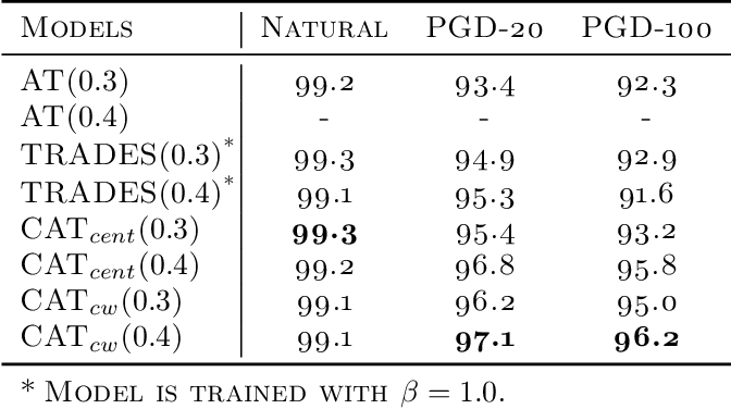 Figure 2 for Calibrated Adversarial Training