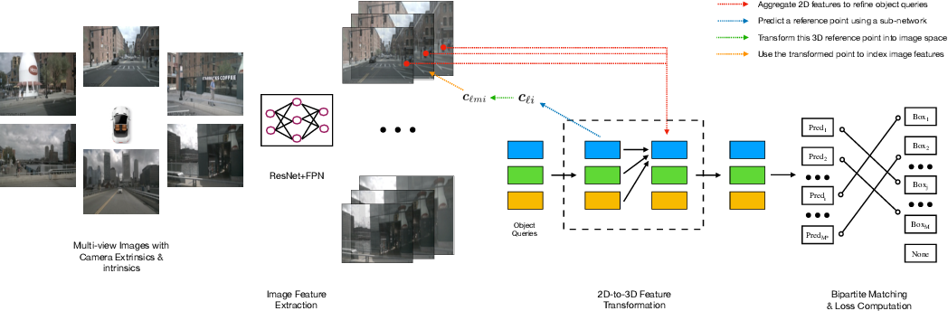 Figure 1 for DETR3D: 3D Object Detection from Multi-view Images via 3D-to-2D Queries