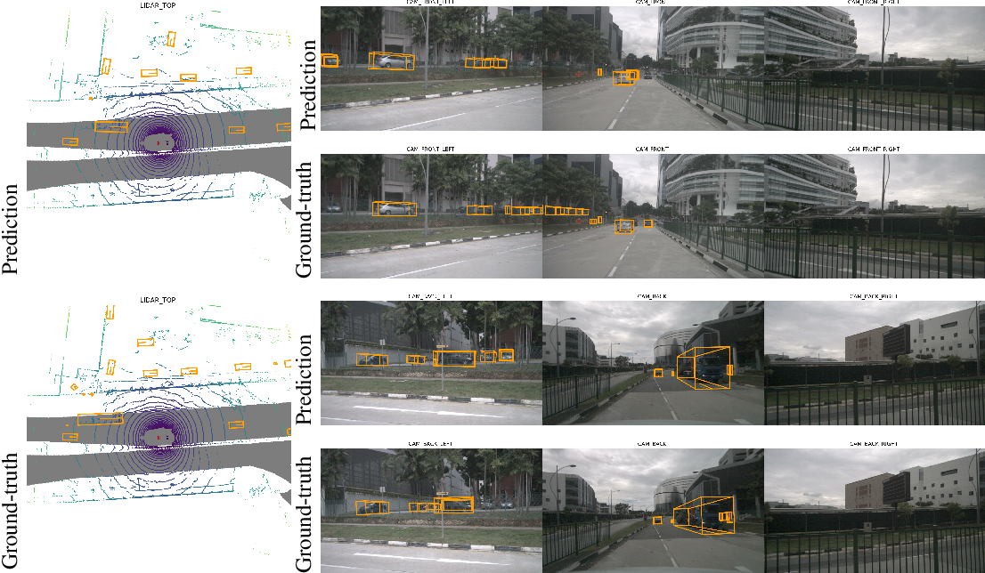 Figure 4 for DETR3D: 3D Object Detection from Multi-view Images via 3D-to-2D Queries