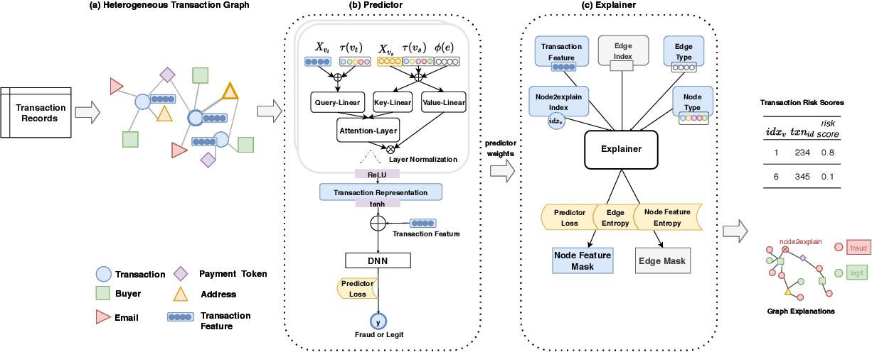 Figure 1 for xFraud: Explainable Fraud Transaction Detection on Heterogeneous Graphs