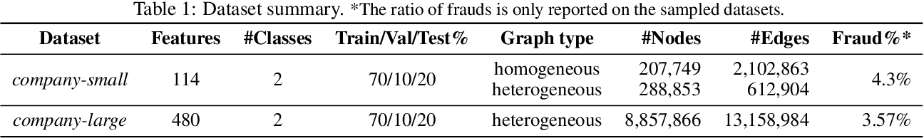 Figure 2 for xFraud: Explainable Fraud Transaction Detection on Heterogeneous Graphs