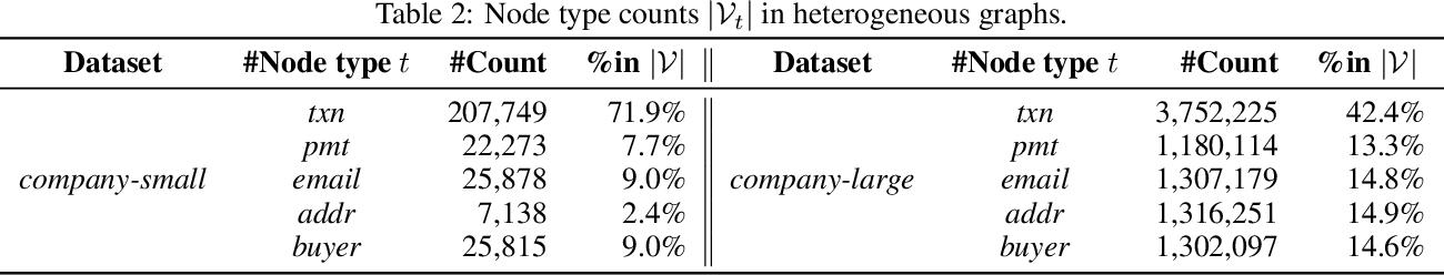 Figure 3 for xFraud: Explainable Fraud Transaction Detection on Heterogeneous Graphs