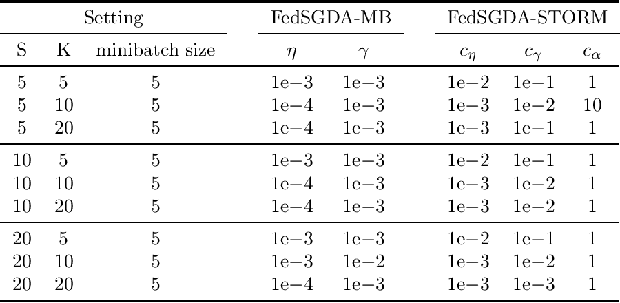 Figure 2 for A Federated Learning Framework for Nonconvex-PL Minimax Problems