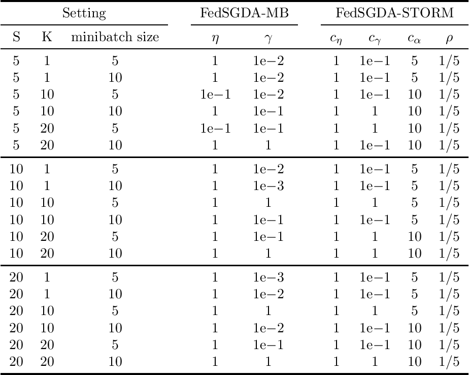 Figure 4 for A Federated Learning Framework for Nonconvex-PL Minimax Problems