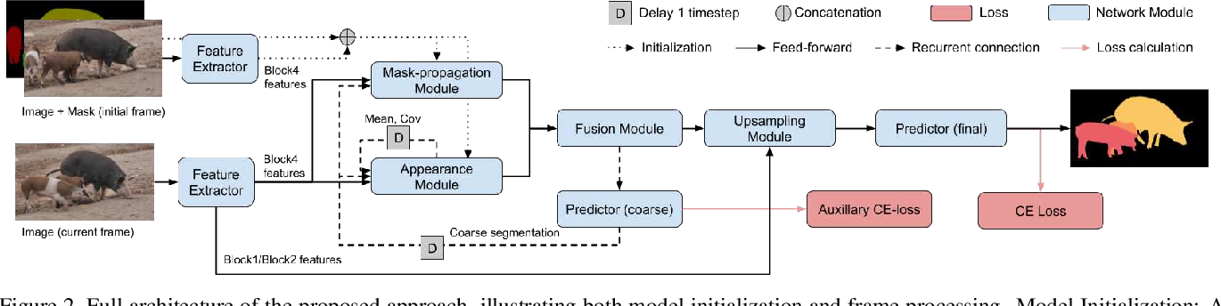 Figure 3 for A Generative Appearance Model for End-to-end Video Object Segmentation