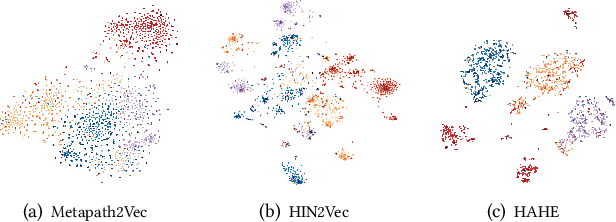 Figure 4 for HAHE: Hierarchical Attentive Heterogeneous Information Network Embedding