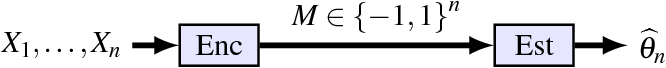 Figure 1 for Mean Estimation from One-Bit Measurements