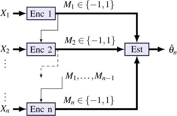Figure 2 for Mean Estimation from One-Bit Measurements