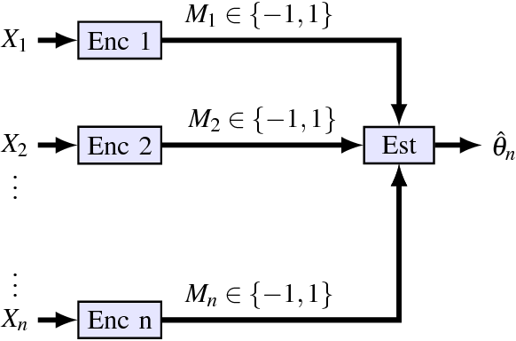 Figure 3 for Mean Estimation from One-Bit Measurements
