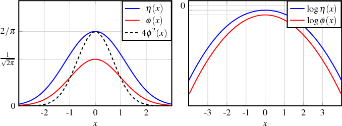 Figure 4 for Mean Estimation from One-Bit Measurements