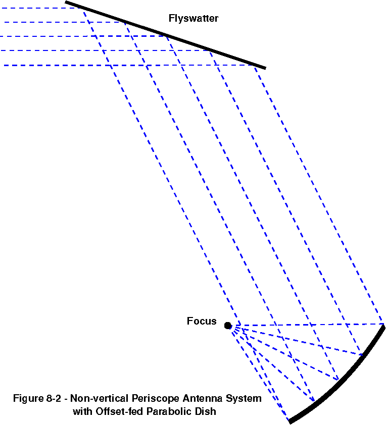 Figure 8-2 from Chapter 8 Periscope Antenna Systems Periscope