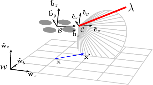 Figure 3 for Gamma Radiation Source Localization for Micro Aerial Vehicles with a Miniature Single-Detector Compton Event Camera