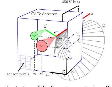 Figure 4 for Gamma Radiation Source Localization for Micro Aerial Vehicles with a Miniature Single-Detector Compton Event Camera