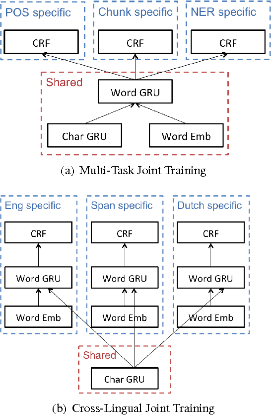 Figure 3 for Multi-Task Cross-Lingual Sequence Tagging from Scratch