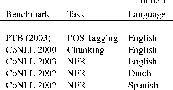 Figure 2 for Multi-Task Cross-Lingual Sequence Tagging from Scratch