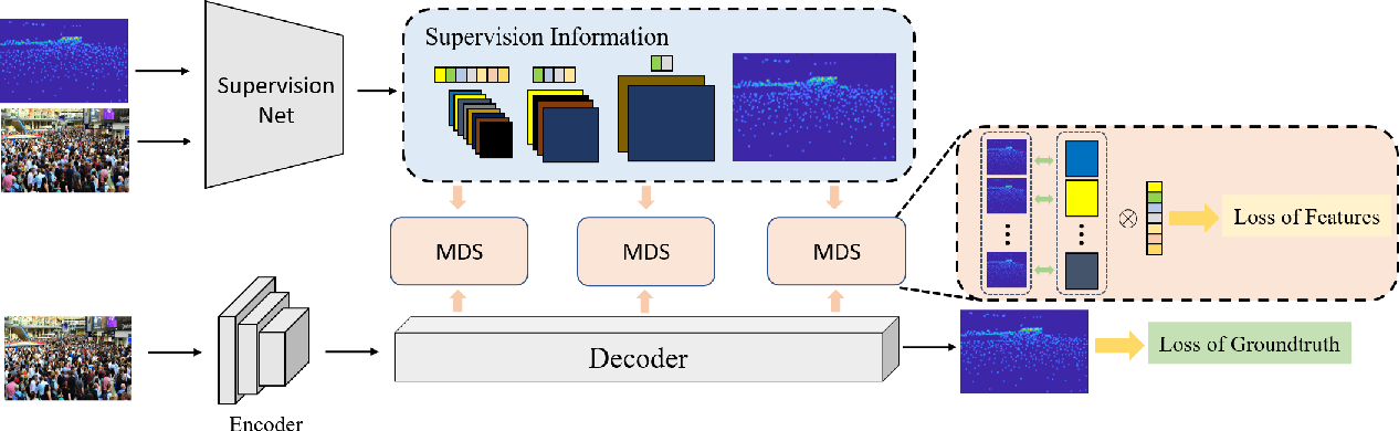 Figure 1 for Multi-channel Deep Supervision for Crowd Counting