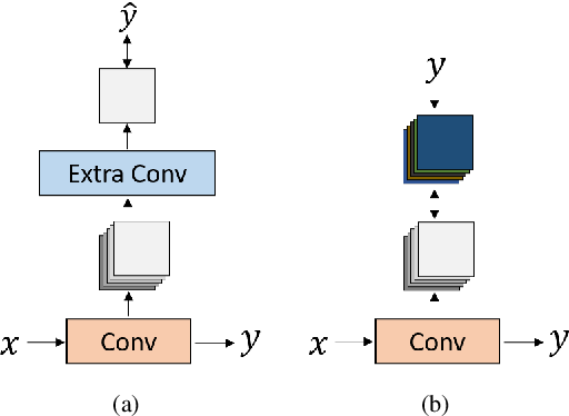 Figure 3 for Multi-channel Deep Supervision for Crowd Counting