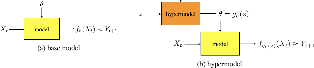 Figure 1 for Hypermodels for Exploration