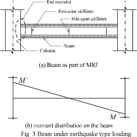 PDF] The Effect of Intermediate Stiffeners on Steel