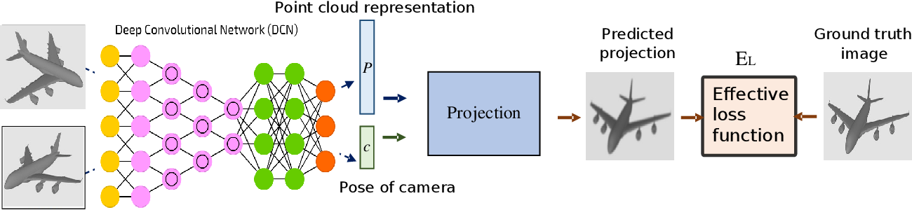 Figure 1 for An Effective Loss Function for Generating 3D Models from Single 2D Image without Rendering