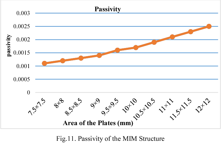 Figure 9 from Design and EM-simulation of MIM capacitor