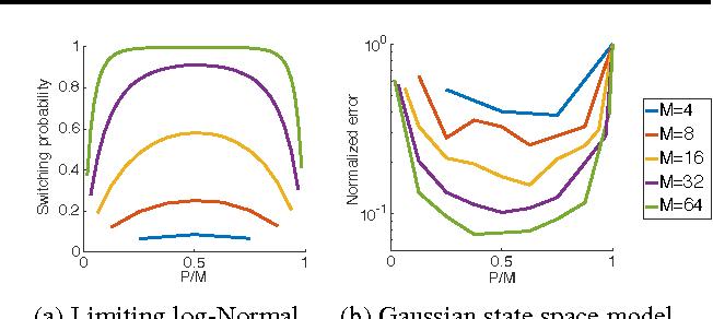 Figure 1 for Interacting Particle Markov Chain Monte Carlo