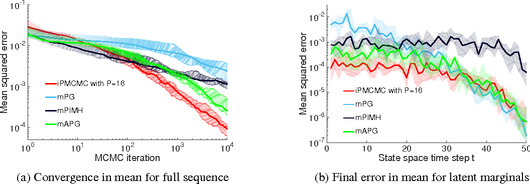 Figure 2 for Interacting Particle Markov Chain Monte Carlo