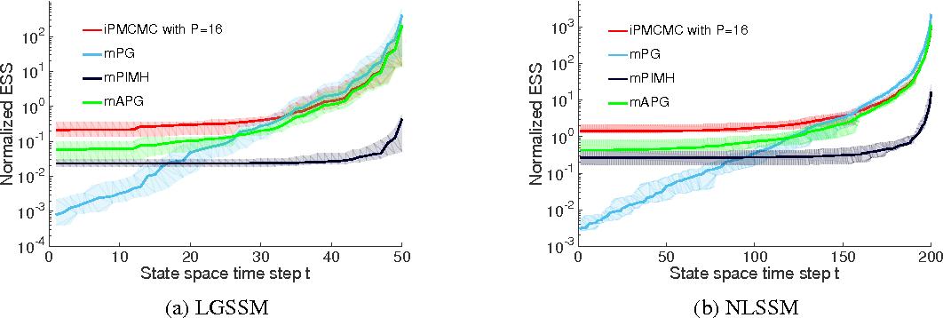 Figure 3 for Interacting Particle Markov Chain Monte Carlo