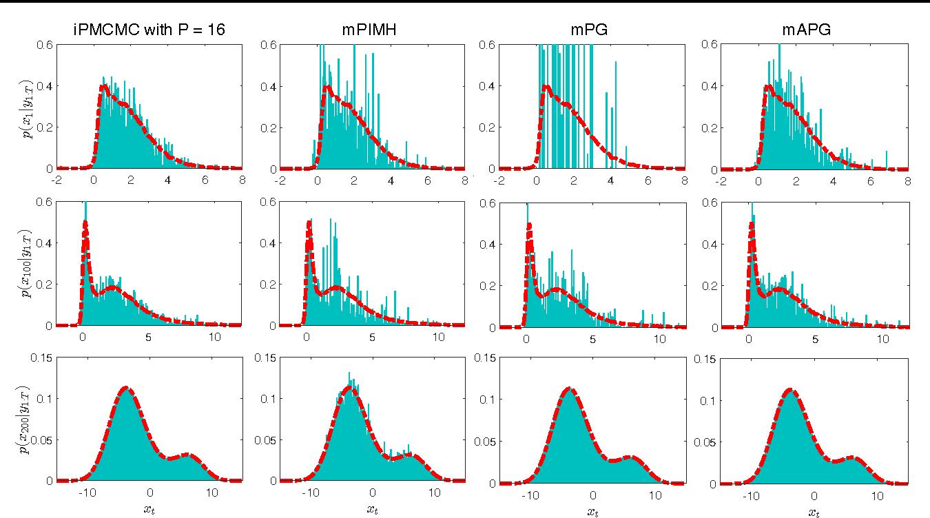 Figure 4 for Interacting Particle Markov Chain Monte Carlo