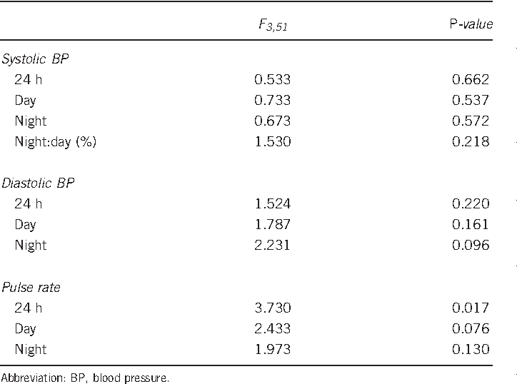 Diurnal blood pressure and urine production in acute spinal cord ...