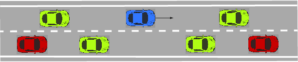 Figure 1 for Autonomous Driving using Safe Reinforcement Learning by Incorporating a Regret-based Human Lane-Changing Decision Model