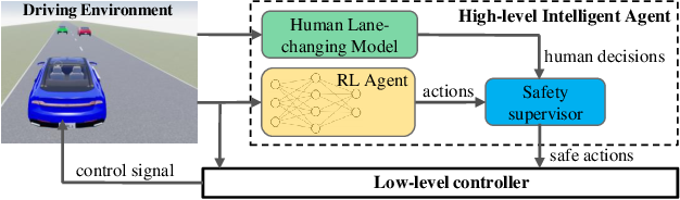 Figure 2 for Autonomous Driving using Safe Reinforcement Learning by Incorporating a Regret-based Human Lane-Changing Decision Model