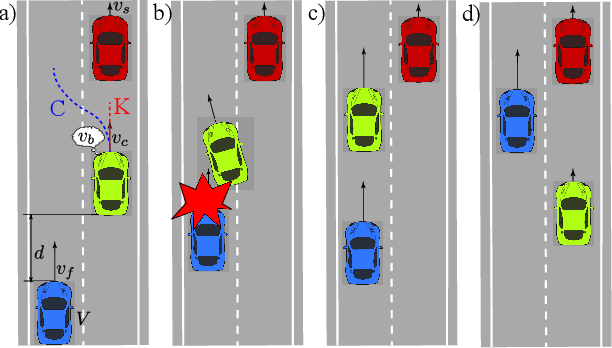 Figure 3 for Autonomous Driving using Safe Reinforcement Learning by Incorporating a Regret-based Human Lane-Changing Decision Model