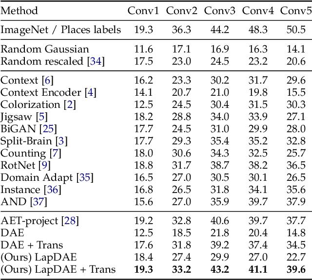 Figure 2 for Laplacian Denoising Autoencoder