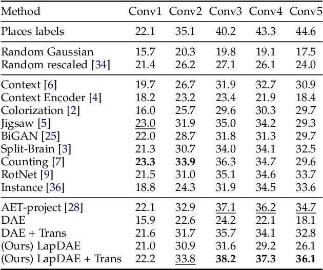 Figure 4 for Laplacian Denoising Autoencoder