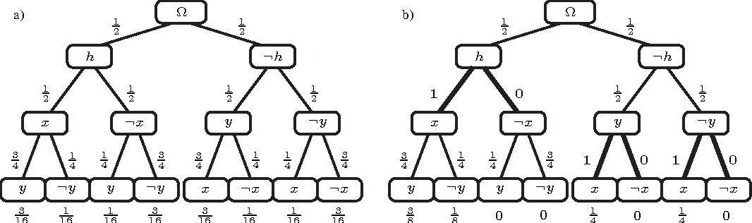 Figure 2 for Bayesian Causal Induction