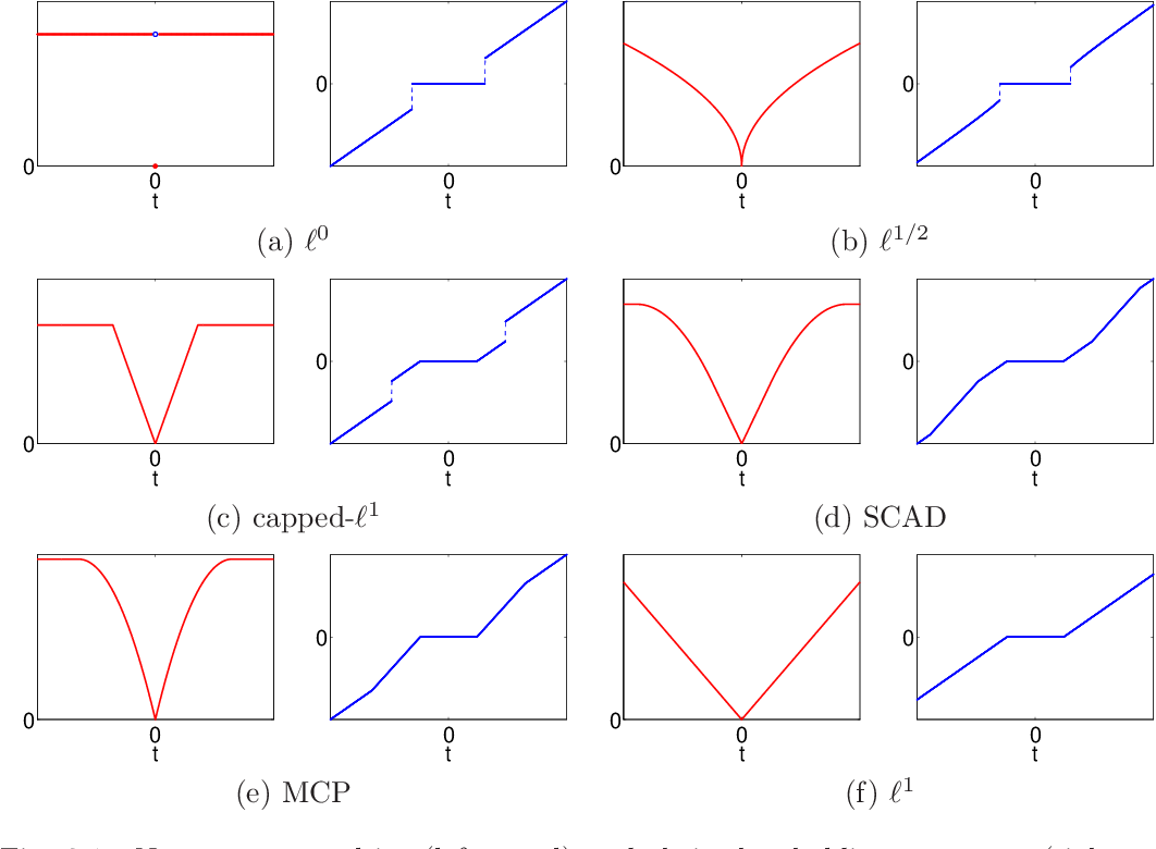 Figure 1 for A Unified Primal Dual Active Set Algorithm for Nonconvex Sparse Recovery