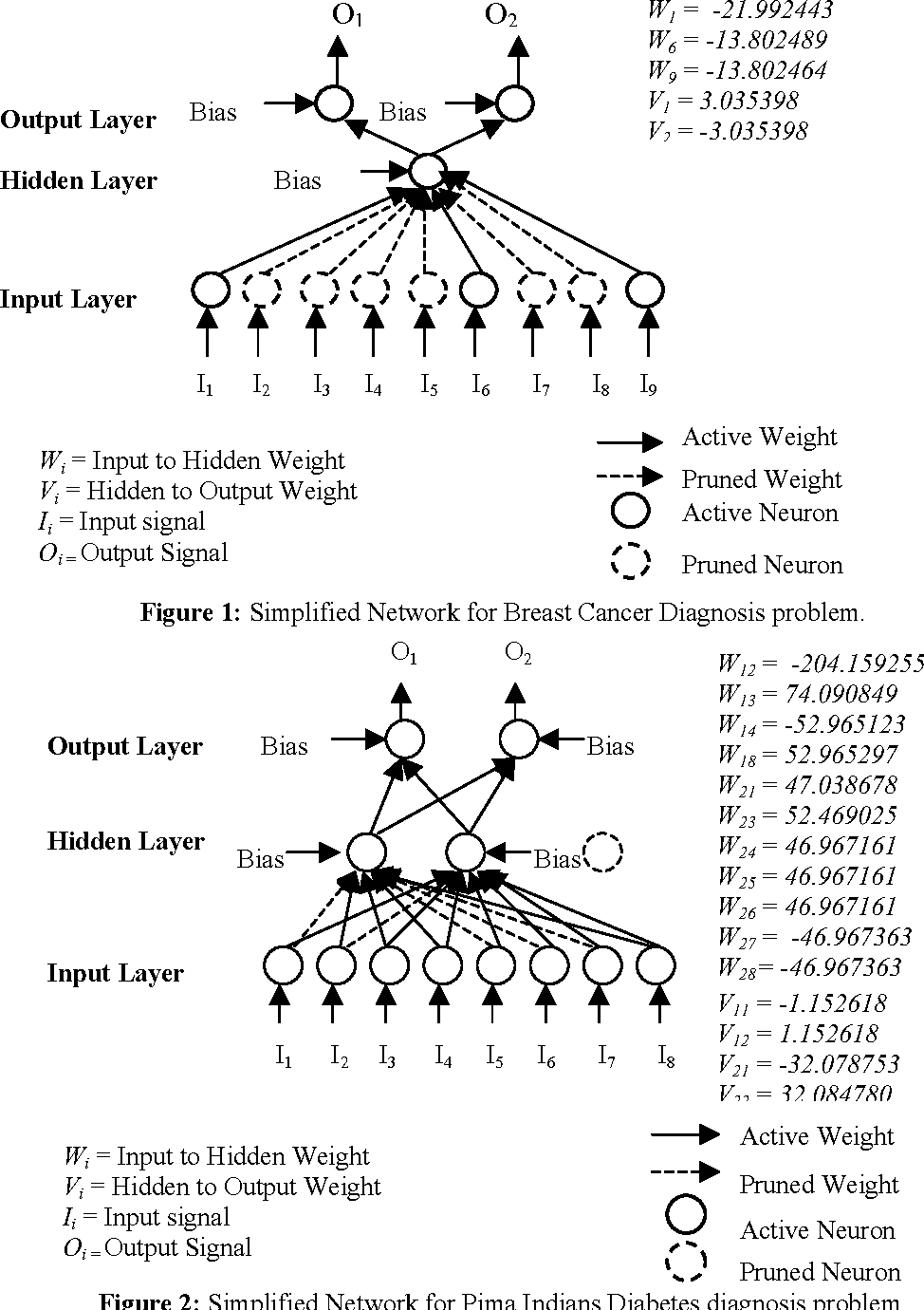 Figure 2 for Pattern Classification using Simplified Neural Networks
