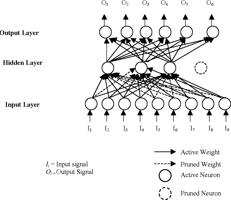 Figure 4 for Pattern Classification using Simplified Neural Networks