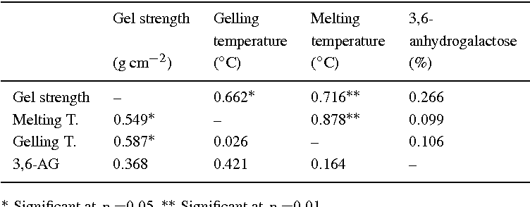 Table From Growth Rates And Agar Properties Of Three Gracilarioids - Open table st helena