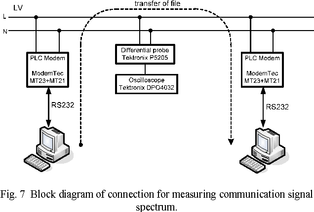 PDF] Interference in data communication over narrow-band PLC