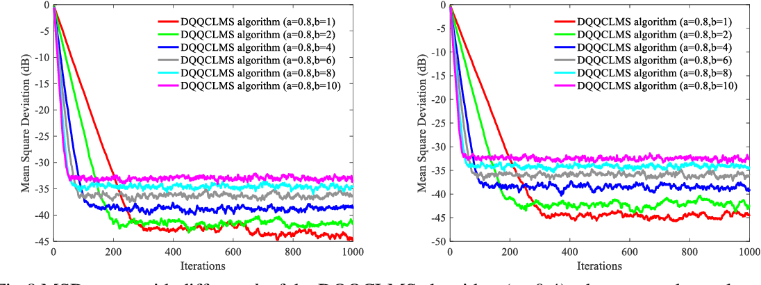 Figure 2 for Distributed adaptive algorithm based on the asymmetric cost of error functions
