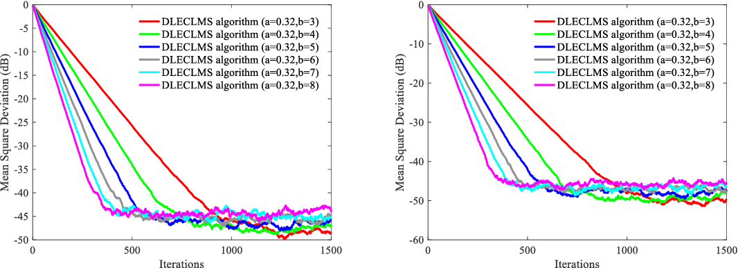 Figure 3 for Distributed adaptive algorithm based on the asymmetric cost of error functions