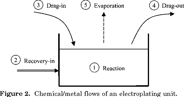 Integrated Electroplating System Modeling and Simulation for Near