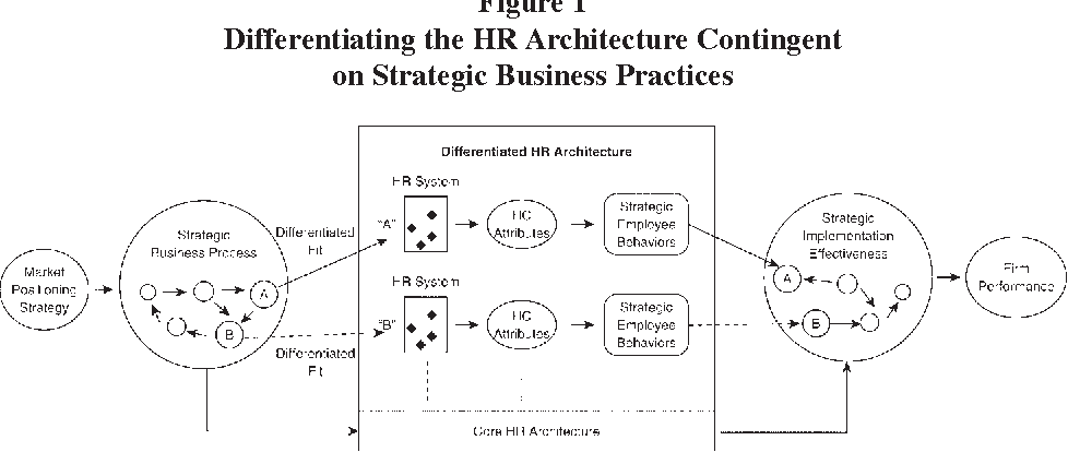 Strategic human resources management where do we go from here figure 1 ccuart Images
