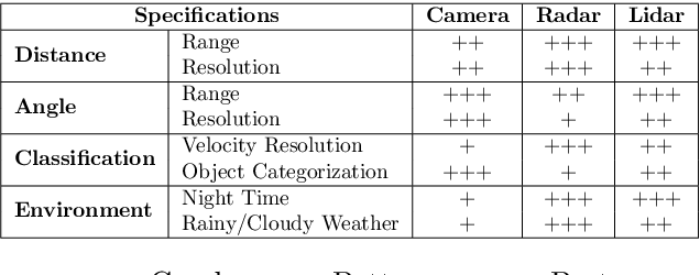 Figure 1 for YOdar: Uncertainty-based Sensor Fusion for Vehicle Detection with Camera and Radar Sensors
