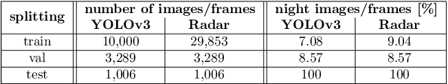 Figure 4 for YOdar: Uncertainty-based Sensor Fusion for Vehicle Detection with Camera and Radar Sensors
